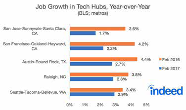 Job Growth in Tech Hubs, Year-over-Year