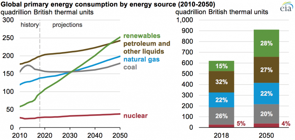 Global primary energy consumption by energy source