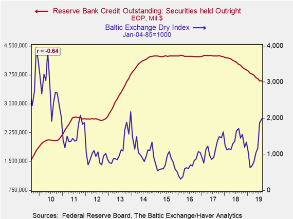 Reserve Bank Credit Outstanding: Securities held Outright