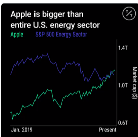 Apple is bigger than entire U.S. energy sector