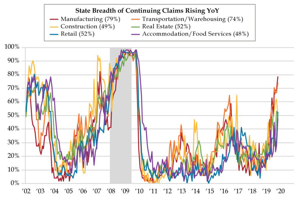 State Breadth of Continuing Claims Rising YoY