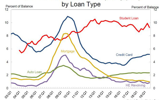 TRANSITION INTO SERIOUS DELINQUENCY (90+) BY LOAN TYPE Note: 4 Quarter Moving Sum Student loan data are reported prior to 2004 due to uneven reporting