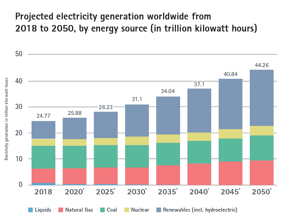 Projected electricity generation worldwide from 2018 to 2050, by energy source