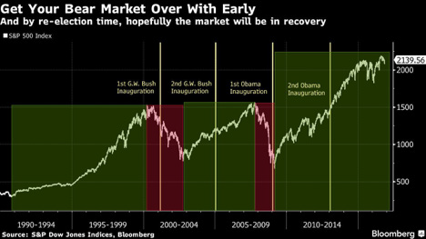 Get your bear market over with early