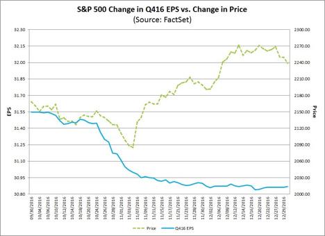 S&P 500 Change in Q416 EPS vs. Change in Price