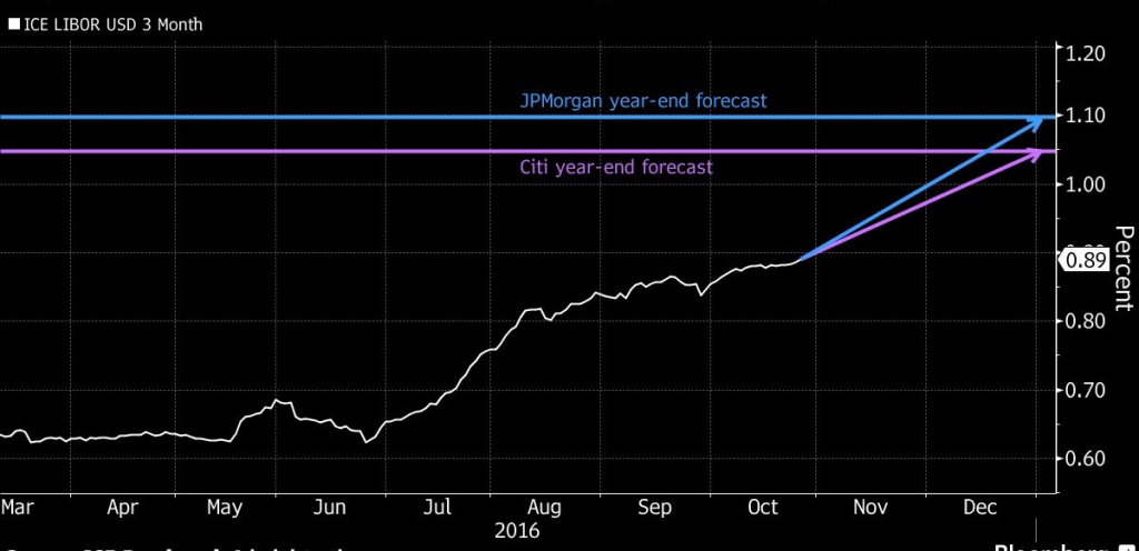 LIBOR'S PATH HIGHER Citi, JPMorgan see three-month rate climbing further before year-end