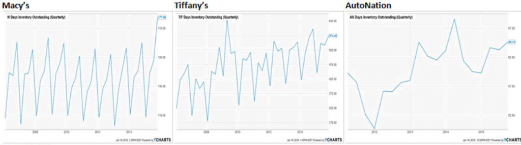 NUMBER OF DAYS INVENTORY OUTSTANDING (QUARTERLY) 2015-2016